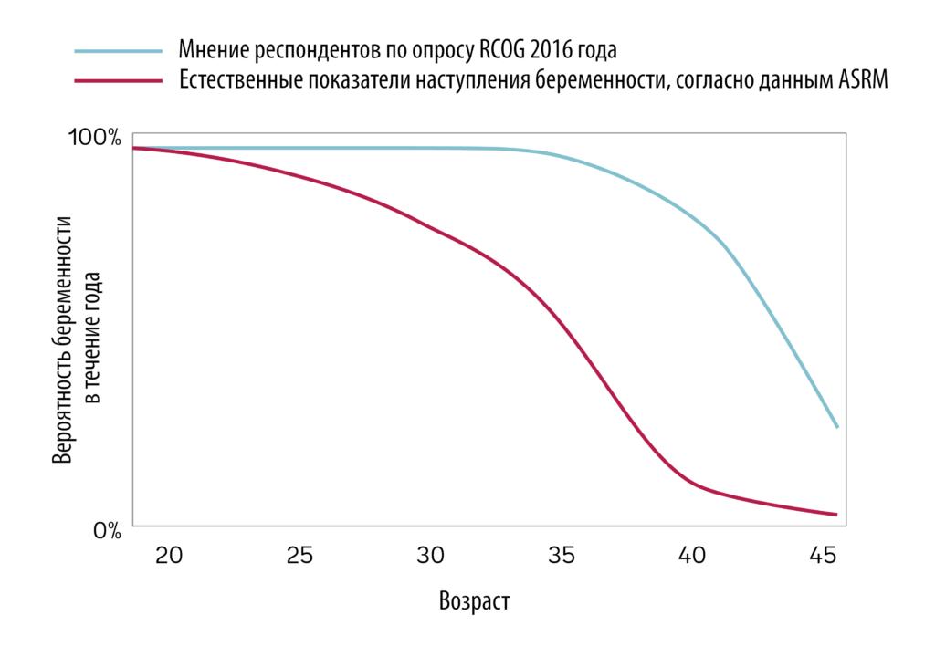 Шансы на наступление беременности у женщин после 40 лет сильно снижаются