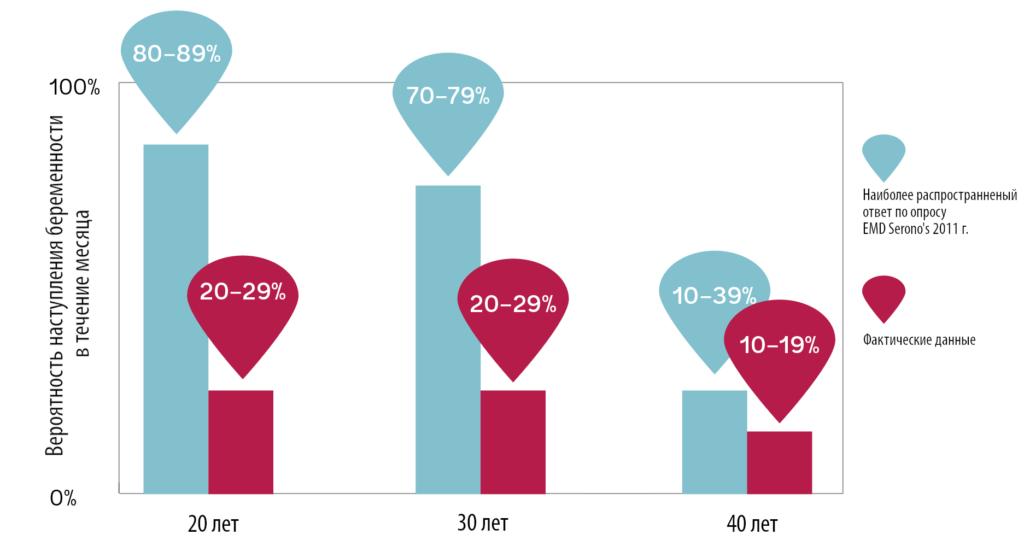 54% женщин были уверены, что ЭКО поможет забеременеть вне зависимости от того, в каком возрасте у них извлекут яйцеклетки