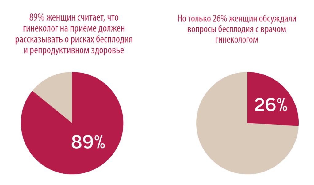 Только 26% женщин сказали, что беседовали со своими гинекологами о влиянии возраста на фертильность
